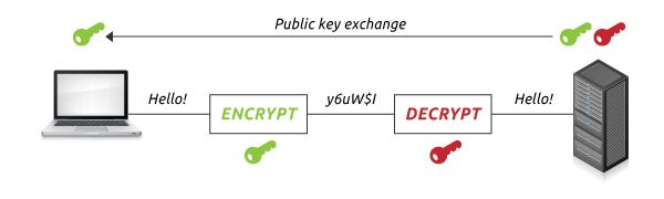 How Encryption Technology Works?